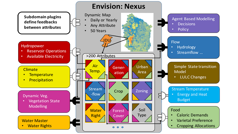 Diagram of INFEWS modeling framework. (image credit: Chad Higgins)